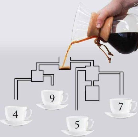 ποια-κούπα-θα-γεμίσει-πρώτη-καφέ-μπορε