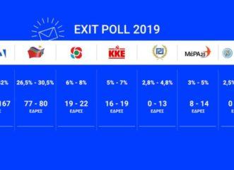 εκλογές-exit-poll-2019-ξεκάθαρη-διαφορά-νδ-συρι