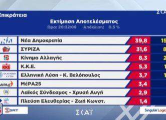 εκλογές-2019-εκτίμηση-singular-logic-398-η-νδ-316-ο-συριζα